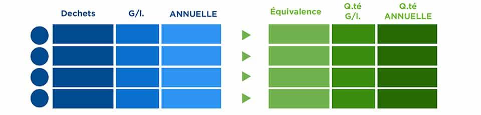 DECHETS-EQUIVALENCE-ANNUELLE